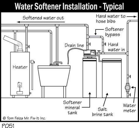 how do water softeners work diagram water softner diagram 21 wiring diagram images wiring
