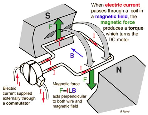 Electric Motor Theory by Electromagnetism Is Toque In An Electric Motor Generated
