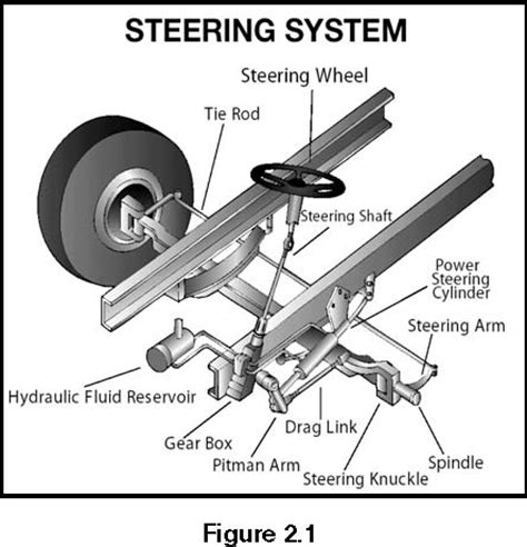 Steering Rack Definition by Section 2 Driving Safely
