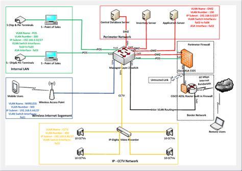 is design logical final secure network logical design information systems