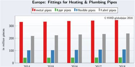 European Plumbing by Kwd Globalpipe Market Reports And News On Pipes And
