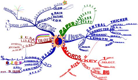 tes tools and mind maps my creative studies journey mind mapping