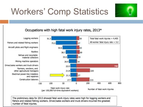 bureau workers comp workers compensation insider secrets for electrical