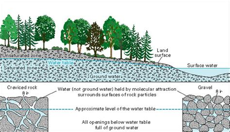 how is the water table where i live what is groundwater