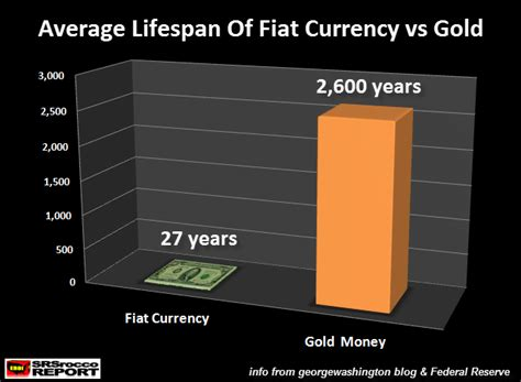 meaning of fiat currency of paper money vs gold must see chart