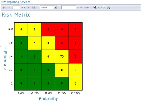 risk heat map matrix