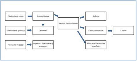 cadena suministro carrefour hilos conductores en las cadenas de suministro