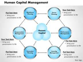 Human Capital Planning Template by Designing E Learning Modules Safe Downloader For