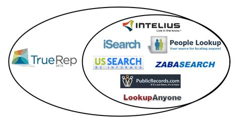 Intelius Background Check Background Check Site Intelius Launches Truerep Privacy