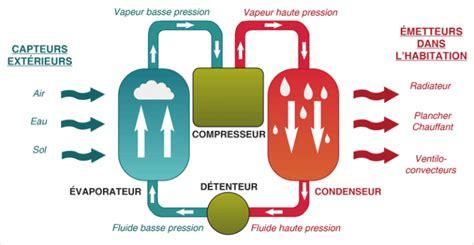 Comment Réduire Le Bruit D Une Vmc by Pompe A Chaleur Geothermie Prix G Othermie Devis Prix