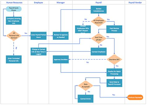 business process workflow exle how to use a cross functional flowcharts solution flow