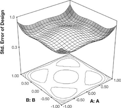 design expert central composite design tutorial rotatable central composite designs engineering360