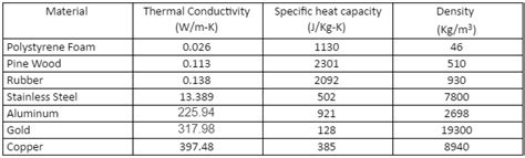 material thermal conductivity table touch metal touch wood thermal conductivity experiment