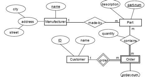 convert er diagram to relational schema exle entity relationship diagram to relational schema