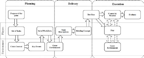 game design workflow game design workflow source own figure