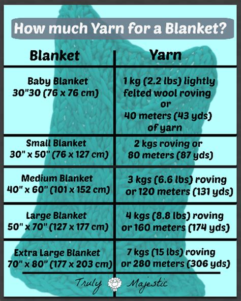 how many bundles do you need for a vixen sew in how much yarn to arm knit a blanket full chart included here