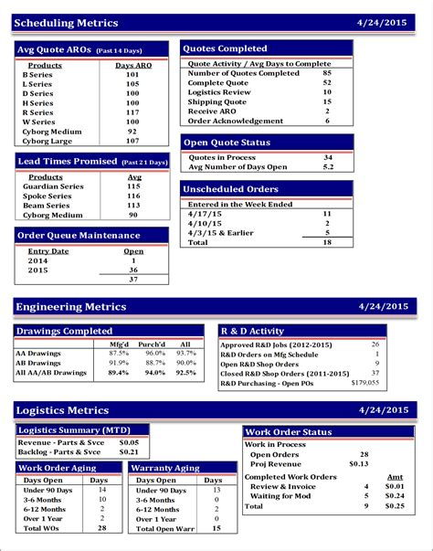 Flash Reporting Template The Weekly Flash Report Page 6 Hudson Business Analytics