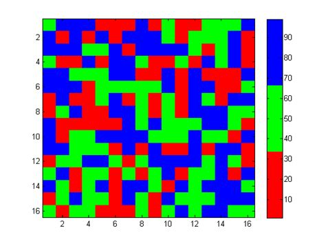 matlab color map plot matlab custom colormap with only 3 colors stack