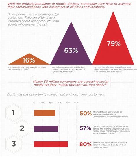mobile si鑒e social i social media e il mobile influenzano la customer experience