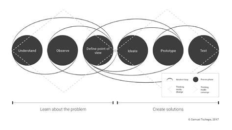 Bewerbung Hpi Design Thinking Mindset Process Method A Comprehensive Descriptive