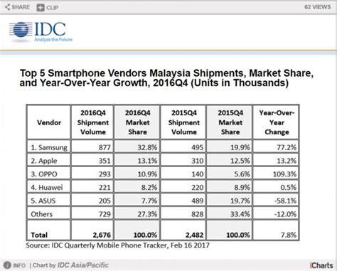 keistimewaan tel samsung tab malaysia 2017 idc samsung menduduki tangga teratas dalam jualan