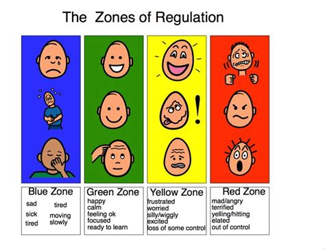 Zones Of Regulation Printable Signs | the zones of regulation google search visual supports