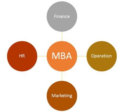 Different Courses In Mba by Why Need Help From Mba Assignment Experts In India