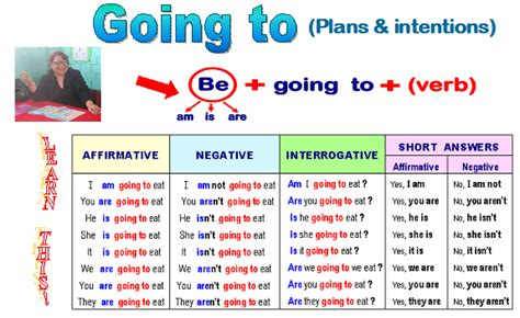 verb pattern be going to basic english ii u4 going to
