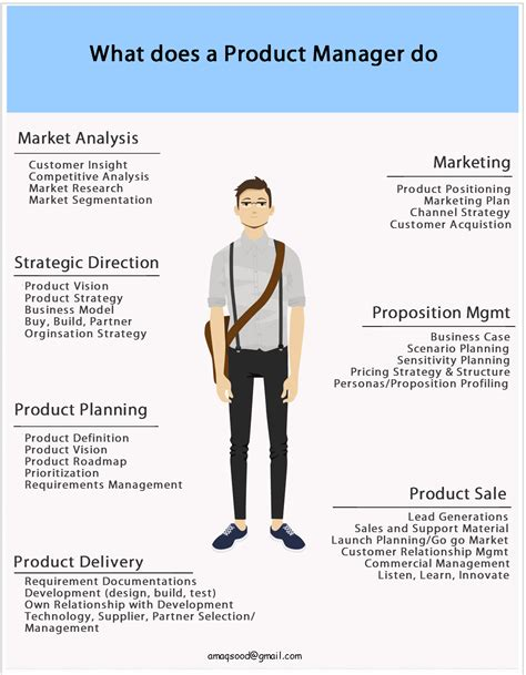 Do Product Managers Need An Mba by What Does A Product Manager Do Product Management