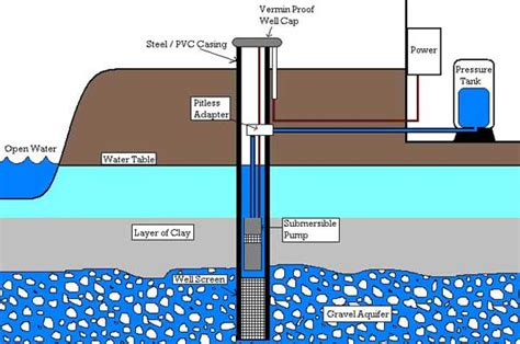 well water system diagram well and installations axsom franke plumbing