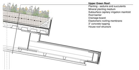 green roof wall section eco tech the anatomy and aesthetics of green roofs