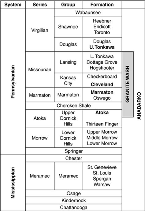 Cottage Grove Formation by Graphic