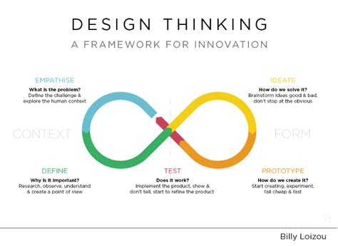 design thinking job titles think like steve jobs how design thinking leads to