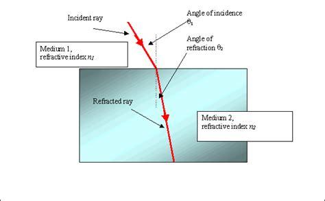 waves tutorial 6