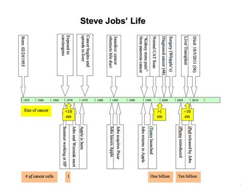 steve jobs biography for students mcdougall newsletter november 2011 why did steve jobs die