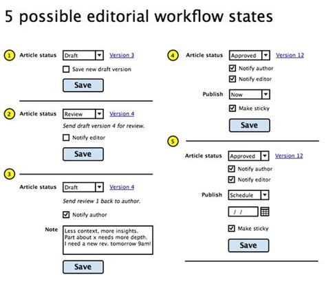 drupal publishing workflow redesigning the create content page drupal groups
