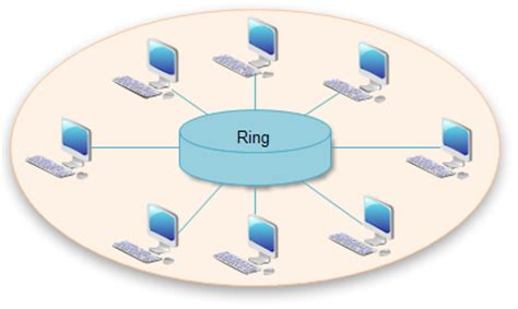 ring network topology diagram network topology