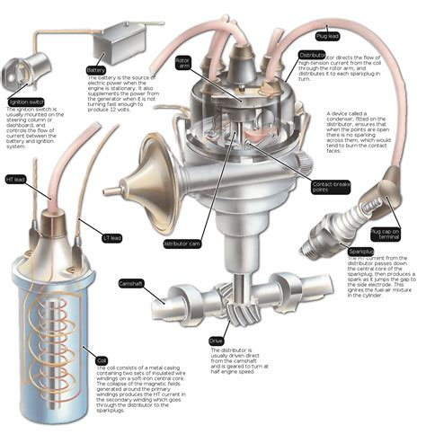 how the ignition system works how a car works