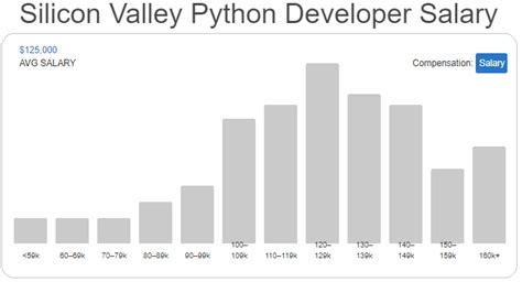 Average Mba Salary In Silicon Valley by All About The Startup Salary Around The World Bytenbit