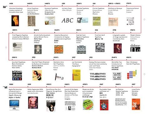 design brief timeline 18 best images about history of typography on pinterest