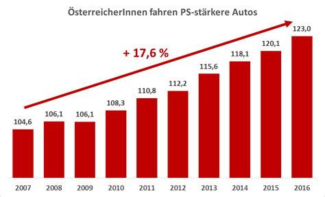 Versicherung Auto Sterreich Ps by 214 Sterreicherinnen Fahren Immer Ps St 228 Rkere Autos Wiener