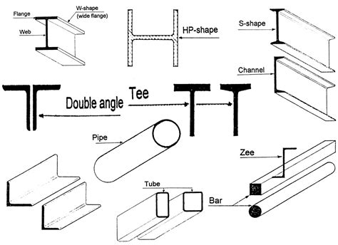 i section steel sizes i beam section properties bing images