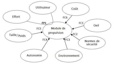 diagramme pieuvre aspirateur autonome image diagramme pieuvre jpg ecolibre wiki fandom