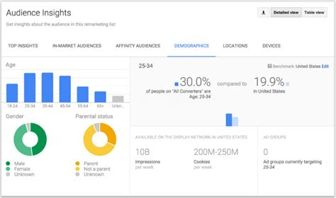Audience Insights Report by New Adwords Audience Insights Report Offers Deeper Dive Into Audience Demographics Search