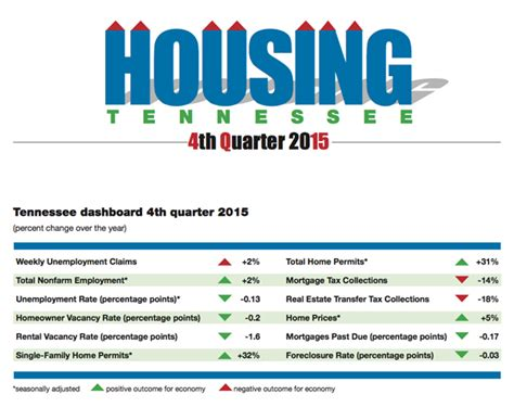 printable calendar q4 2015 tenn housing report home prices up market improves in