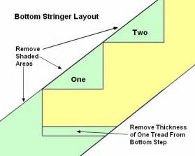 Stringers On Stairs by Stairs Rise Run Overhang Code