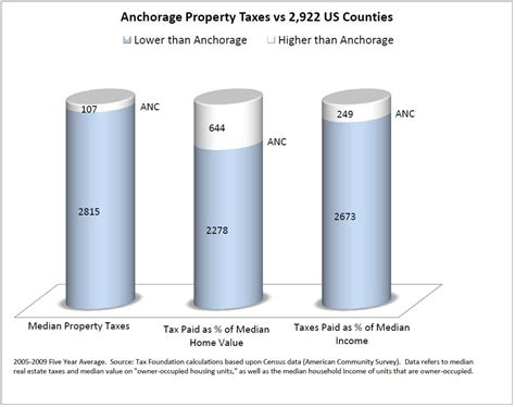 Municipality Of Anchorage Property Records Some Info About Municipality Of Anchorage Property Taxes
