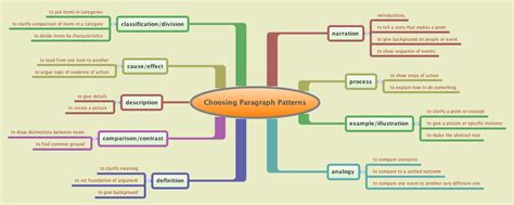 classification pattern paragraph rhetorical modes english composition i