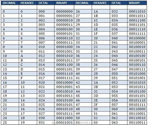 calculator octal conversion table hexadecimal decimal binary octal