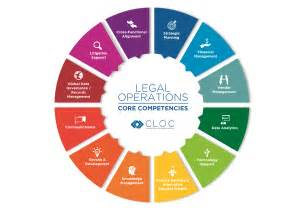 what is operations cloc